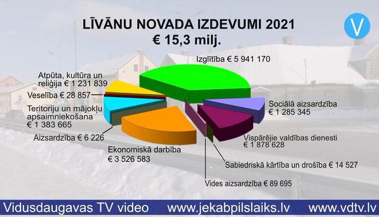 Pieņem Līvānu novada budžetu
