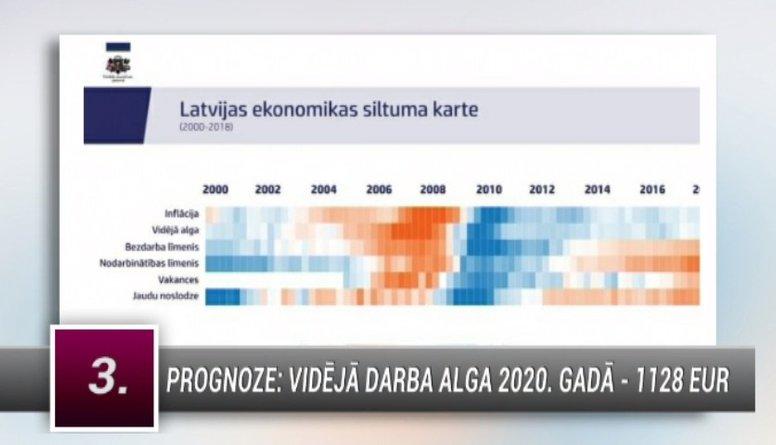 Vai Latvijas ekonomika pārkarst?