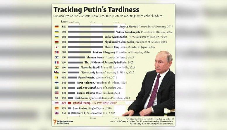 Kāpēc Putins bieži kavē svarīgas tikšanās?