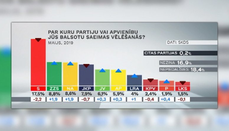 05.06.2019 Ziņu top 5