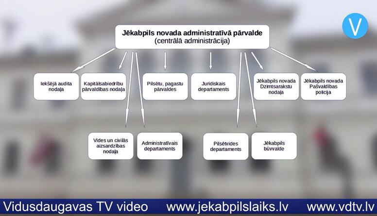 Prezentē jaunizveidotā Jēkabpils novada struktūras projektu