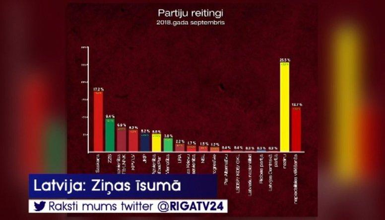 Izmaiņas partiju popularitātes reitingos