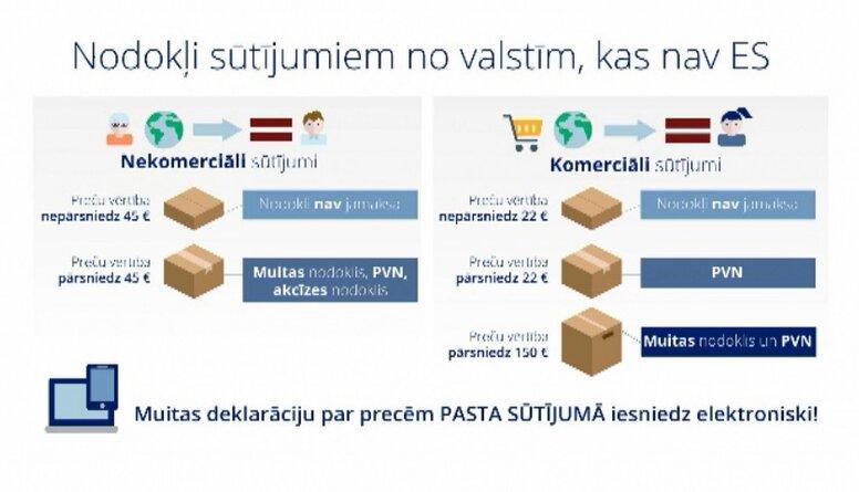 Nodokļi sūtījumiem no valstīm, kas nav Eiropas Savienībā
