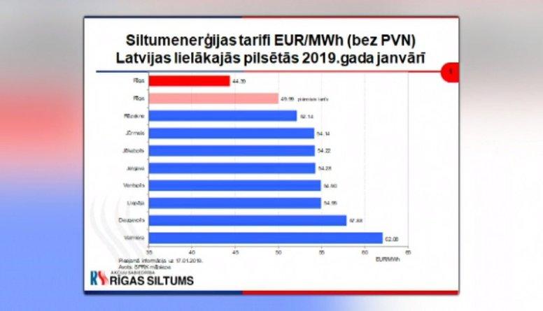 Talcis: Līdz šim Rīgā siltuma tarifs bija zemāks kā citviet Latvijā