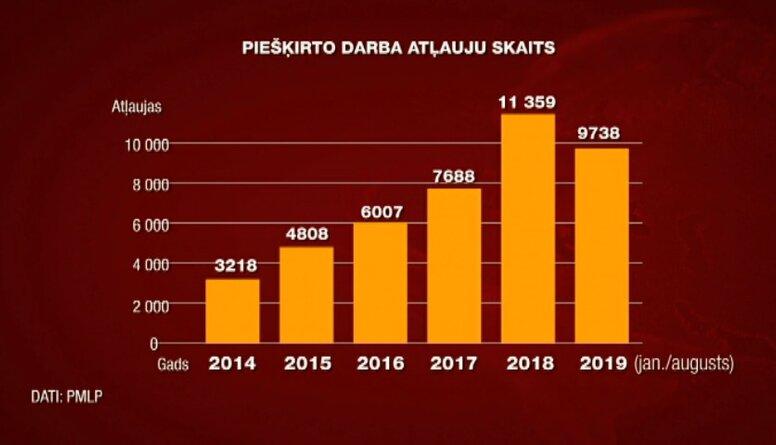 Viesstrādnieku skaits Latvijā palielinās. Komentē Mārtiņš Bondars