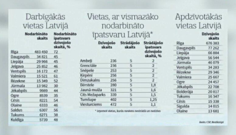 Teju 100 blīvi apdzīvotās teritorijas bez nevienas darba vietas