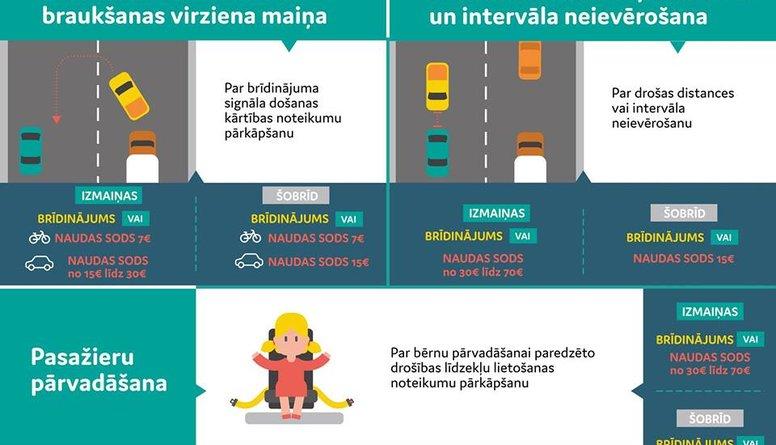Stājas spēkā jauni - daudz bargāki sodi par pārkāpumiem ceļu satiksmē