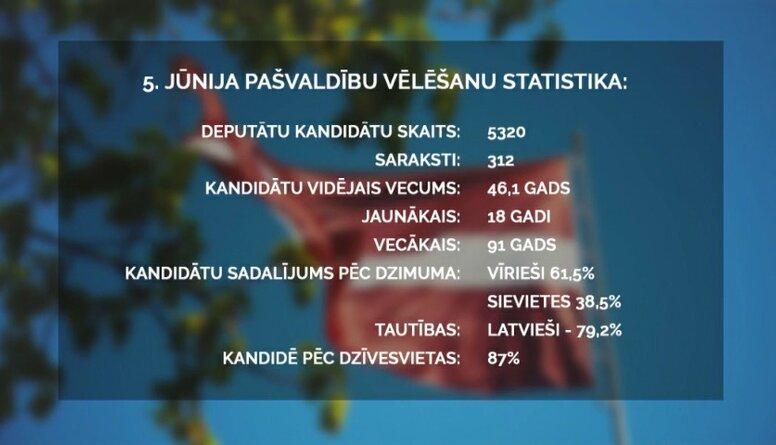 Speciālizlaidums: Latvijas pašvaldību vēlēšanas 1. daļa