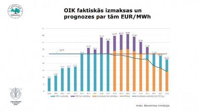 OIK faktiskās izmaksas un prognozes par tām Eur/Mwh