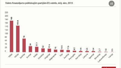 Viedokļi: Vai Latvijā jāpalielina partiju finansēšanai atvēlētie līdzekļi?