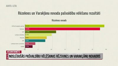 Noslēgušās pašvaldību vēlēšanas Rēzeknes un Varakļānu novados