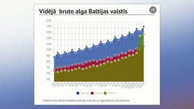 Baltijas valstu algas - kur saņem vairāk?