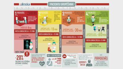 Prioritātes līmeņi slimnīcā nonākušiem pacientiem