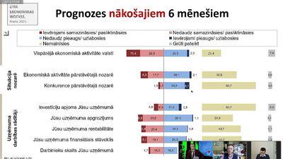 LTRK Ekonomikas indeksa dinamika