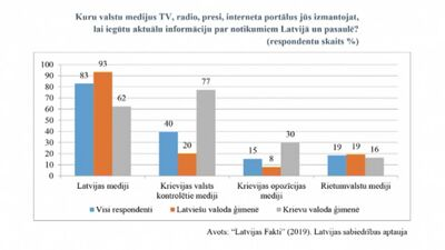 Pētījuma rezultāti: Kuru valstu medijus izmanto Latvijas iedzīvotāji, lai iegūtu aktuālo informāciju