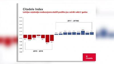 Citadele Index: Latvijas uzņēmēju noskaņojums stabili pozitīvs jau 2 gadus