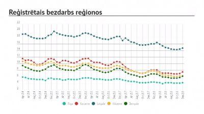 """Stankevičs par bezdarba līmeni Latvijā: """"Izaicinājums ir solidaritāte."""""""