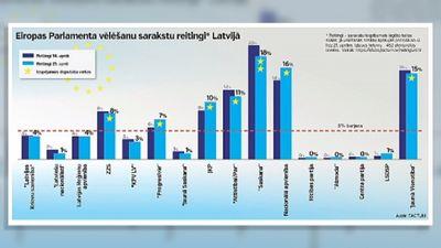 Eiropas Parlamenta vēlēšanu sarakstu reitingi Latvijā