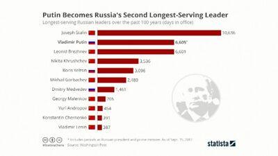 Krievijas 20 gadi ar Vladimiru Putinu priekšgalā