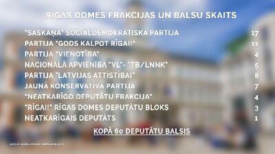 Speciālizlaidums: RD ārkārtas sēde - Rīgas mēra vēlēšanas 3. daļa