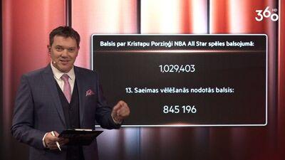 Vai Kristaps Porziņģis ir populārāks kā Saeimas vēlēšanas?
