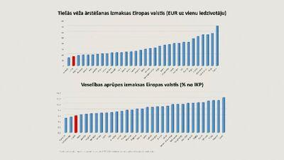 Kāpēc Latvija vēža ārstēšanai tērē teju vismazāk naudas Eiropā?