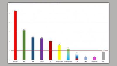 Partiju reitingi septembrī: izmaiņas līderu trijotnē